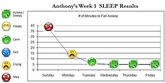 anthony_sleep_results_-_small_03